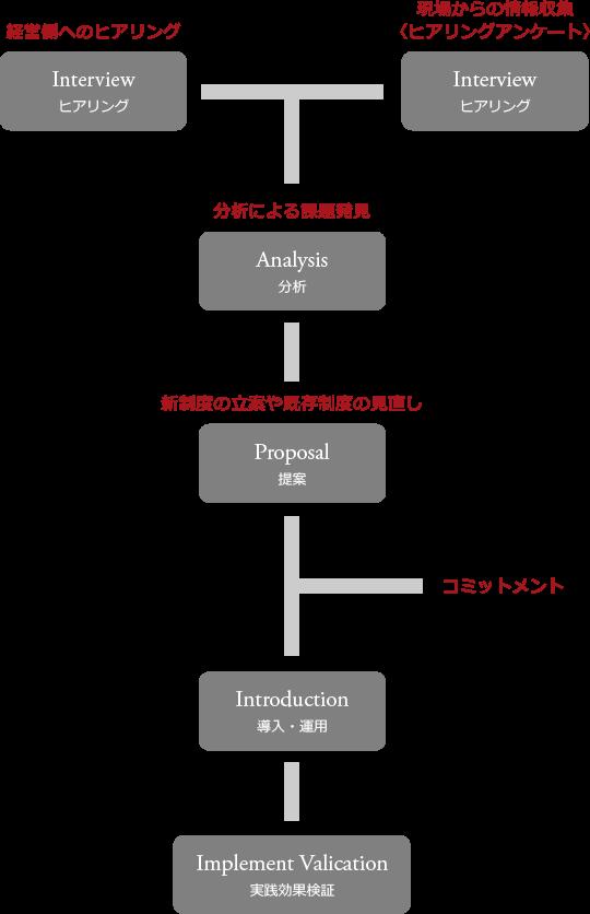 経営側へのヒアリング・Interview・ヒアリング + 現場からの情報収集・〈ヒアリングアンケート〉・Interview・ヒアリング→分析による課題発見・Analysis・分析→新制度の立案や既存制度の見直し・Proposal・提案 * コミットメント→Introduction・導入・運用→Implement Valication・実践効果検証