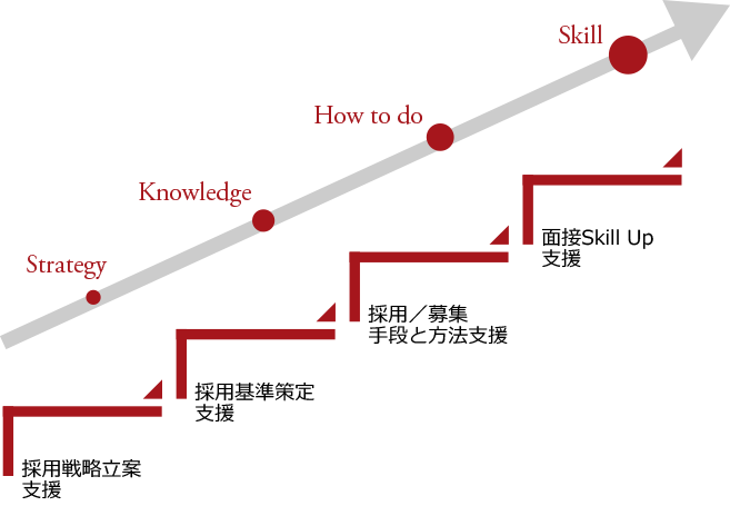 Strategy・採用戦略立案支援→Knowledge・採用基準策定支援→How to do・採用/募集手段と方法支援→Skill・面接Skill Up支援